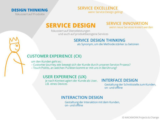 Was ist Service Design (Thinking)?