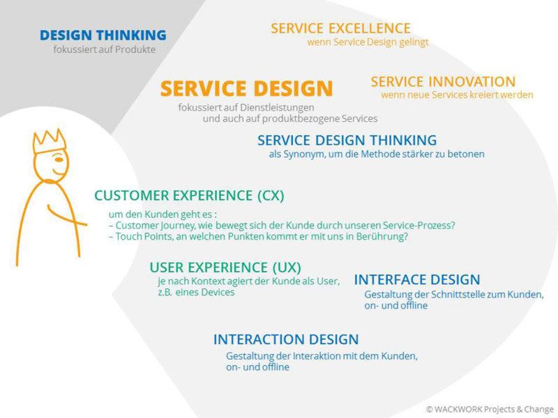 Was ist Service Design (Thinking)?