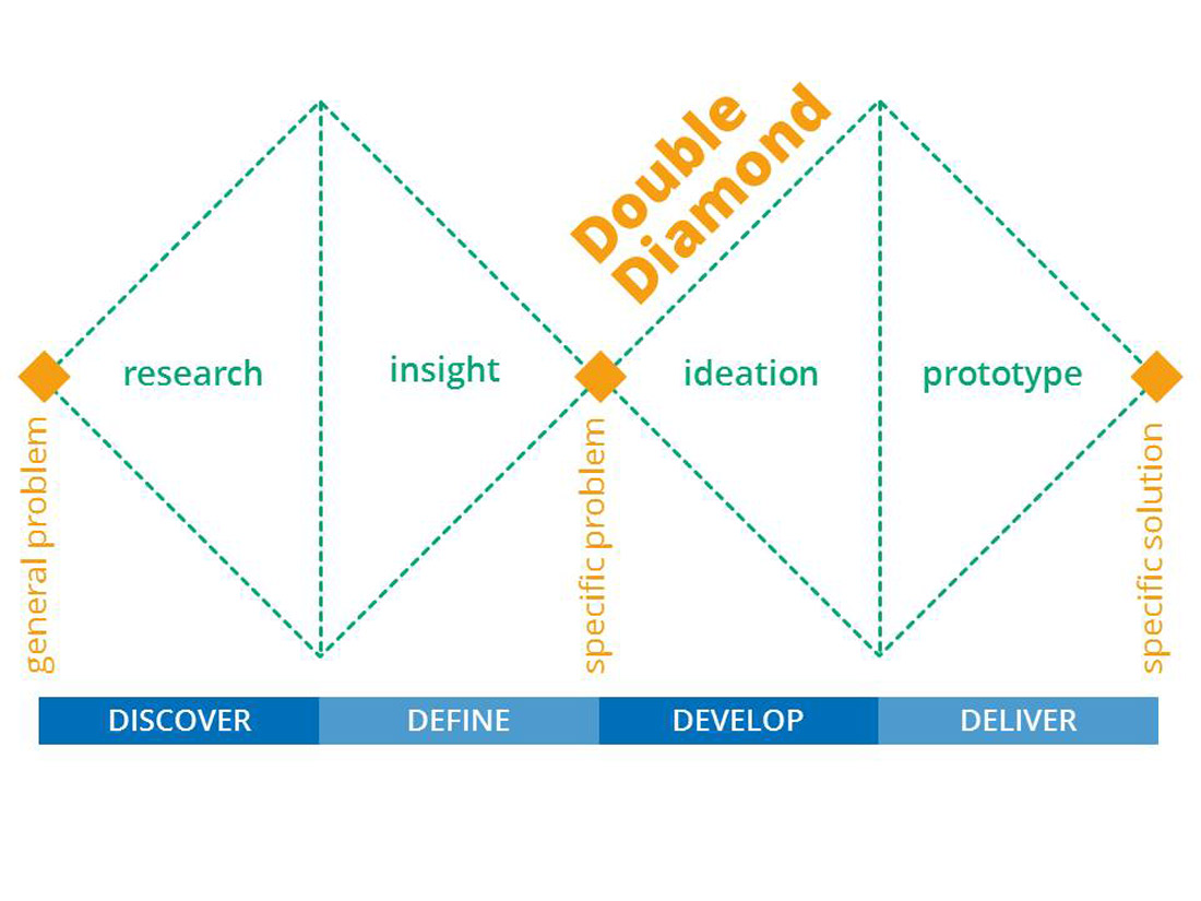 Double Diamond for Service Design Process