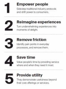 Einfachheit in fünf Schritten